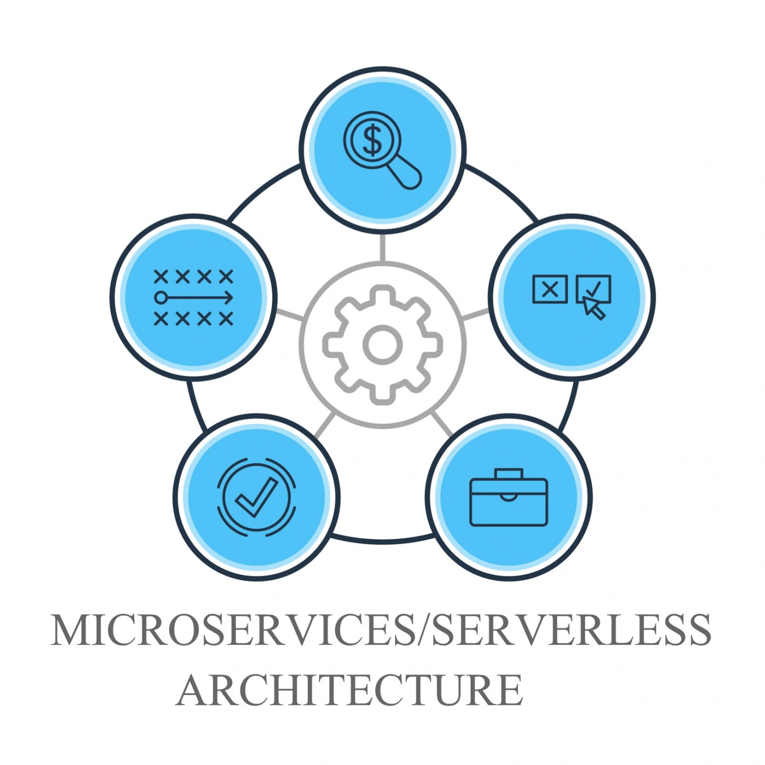 Microservices/ServerLess Architecture – Cloud 9 Infosystems